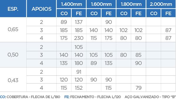 Ondulada - TB 17/980 - Medidas Técnicas