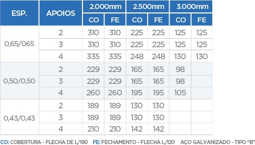 Trapezoidal-TB-251020-EPS-30 - Medidas Técnica